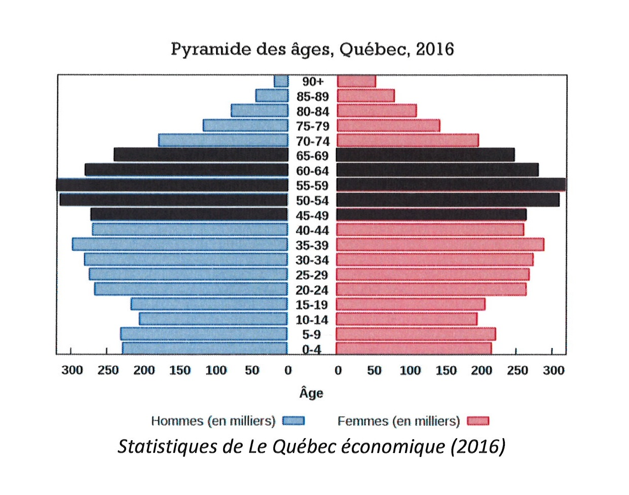 pyramide-ages